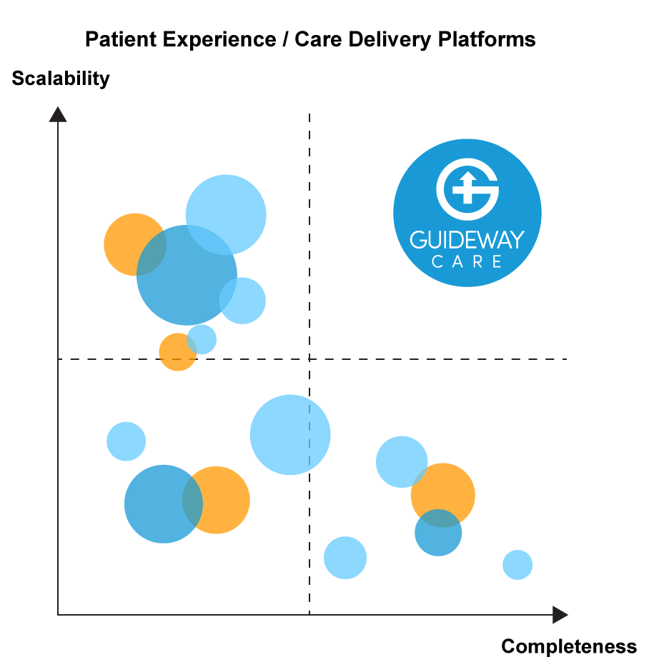 Guideway Care's care guidance solution is complete and scalable.